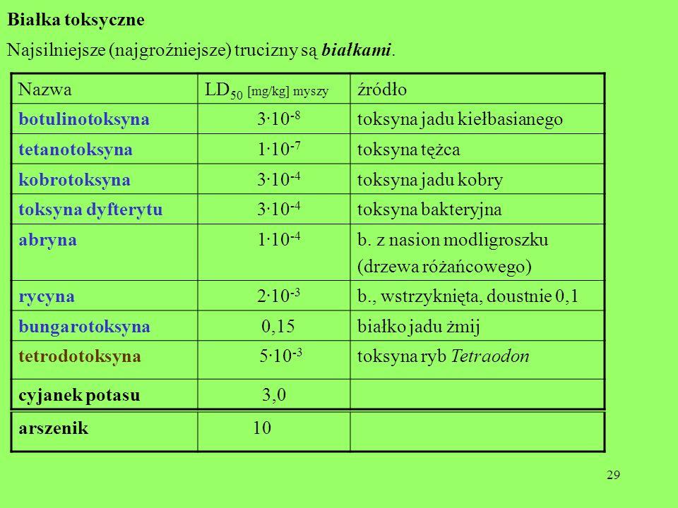 Białka toksyczne Najsilniejsze (najgroźniejsze) trucizny są białkami. Nazwa. LD50 [mg/kg] myszy. źródło.